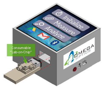 consumable lab-on-chip